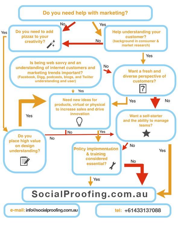 SocialProofing.com.au Marketing Matrix